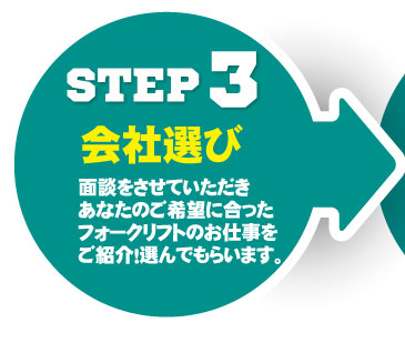 STEP3 フォークリフト会社選び